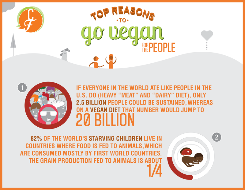 FB-_Top-Reasons_Vegan-01-People